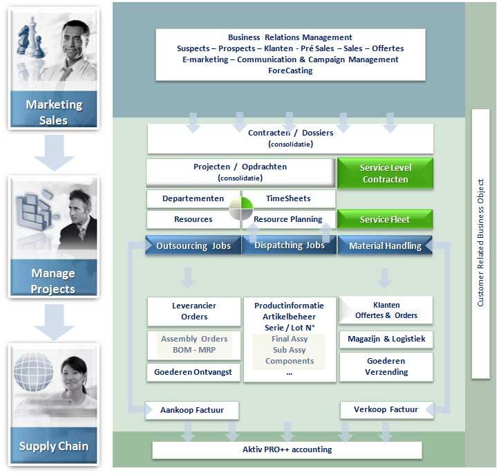 Project resourse en service management workflow
